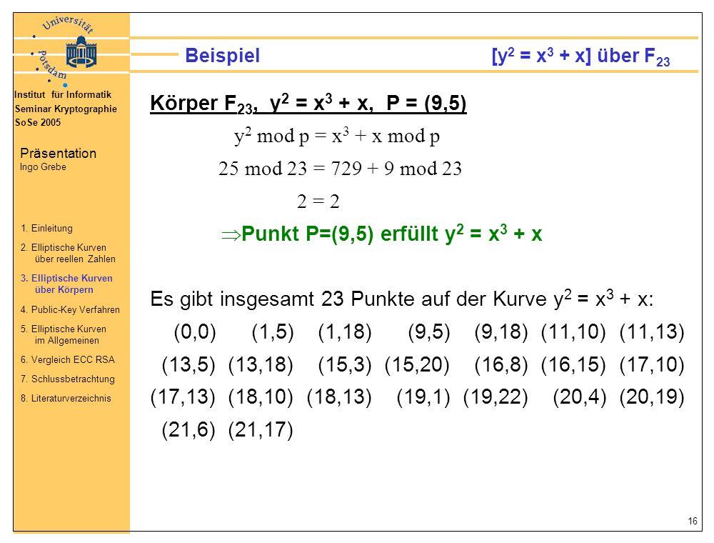 Beispiel [y2 = x3 + x] über F23